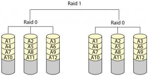 raid0+1