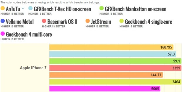 Apple iPhone 7 benchmarks