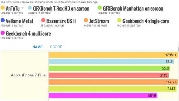 Apple iphone 7 Plus benchmarks