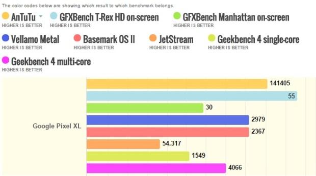 Google Pixel XL benchmarks