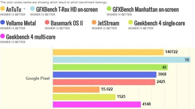 Google Pixel benchmarks