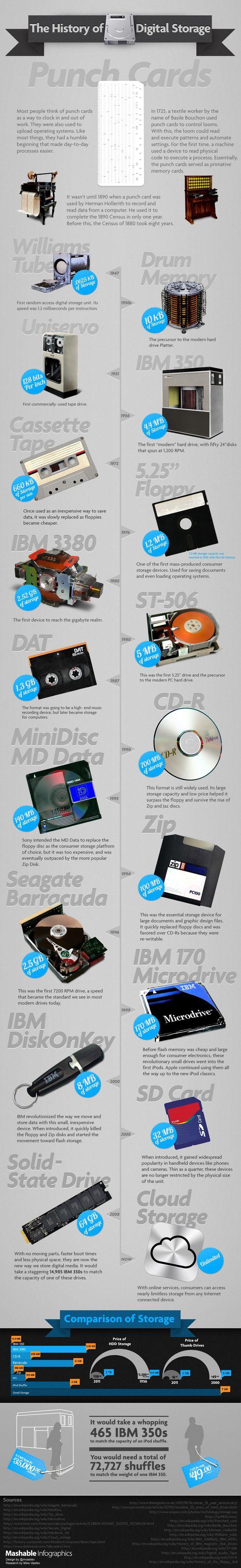 Dijital Depolama Alanı Tarihi