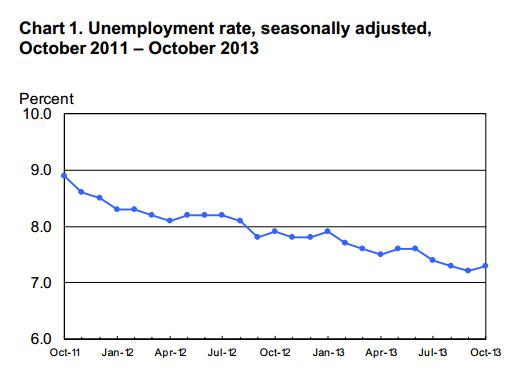 Oct2013Unemployment