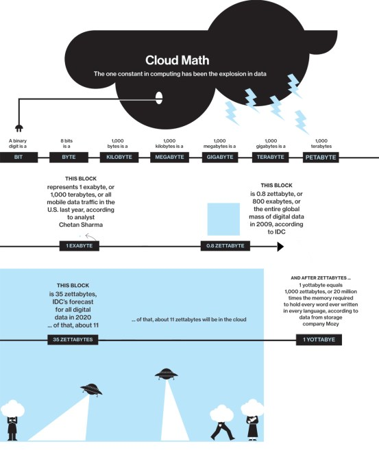 Cloud Math