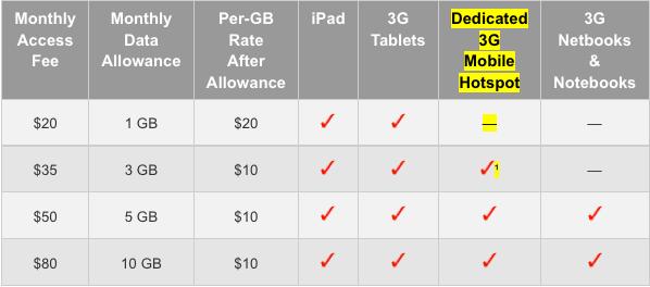 Verizon New Data Plan
