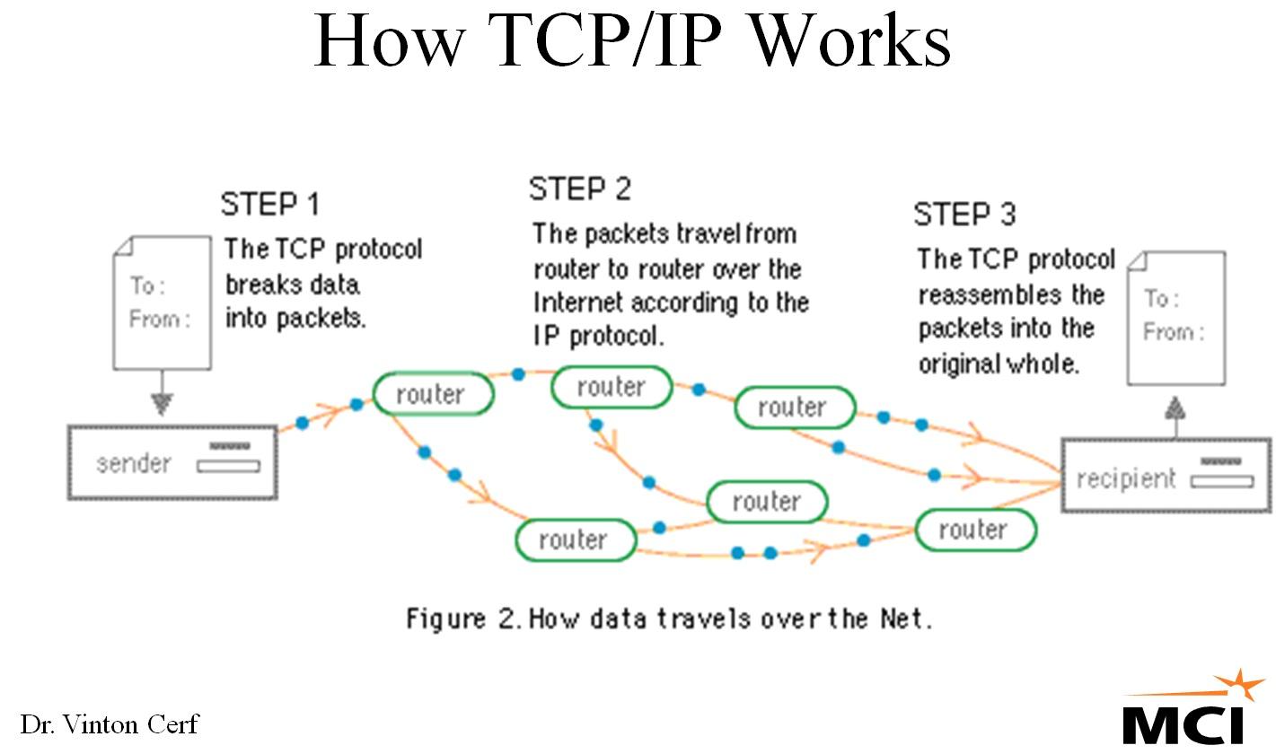 Resultat d'imatges de tcp-ip