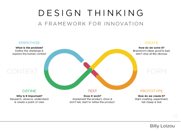design thinking - the visionary owl