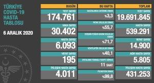 Koronavirüs Türkiye: 30 Bin 402 Yeni Vaka, 195 Ölüm