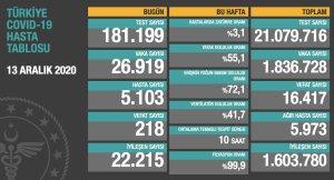 Koronavirüs Türkiye: Son 24 Saatte 26 bin 919 Vaka Tespit Edildi, 218 Kişi Yaşamını Yitirdi