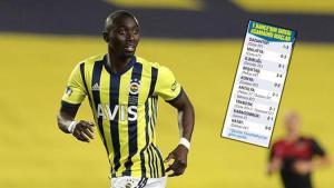 Son Dakika Haberi | Fenerbahçe'nin 12 topu direkten döndü! 2'si girse tahminen de başkandı