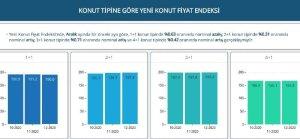 Aralıkta markalı konut satışlarının %64'ü bitmemiş konut stoklarından