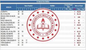 Okul karneleri e-Okul'dan mı verilecek? MEB Bakanı Ziya Selçuk'tan önemli dijital karne…