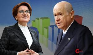 Dikkat çeken anket: İYİ Parti, MHP'nin neredeyse 2 katı oy alıyor