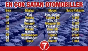 En çok satan 2021 model araç modellerinin listesi! Skoda Dacia Opel Ford Peugeot Fiat Renault..