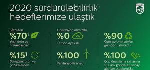 Philips Çevresel, Sosyal ve Yönetim stratejileri doğrultusunda 'Sağlıklı İnsan, Sürdürülebilir Gezegen' program hedeflerine ulaştı