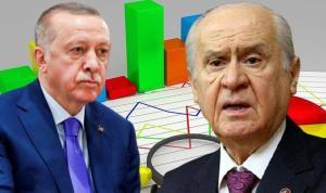 Son anket: MHP baraj altı, AKP'nin oy oranında büyük düşüş