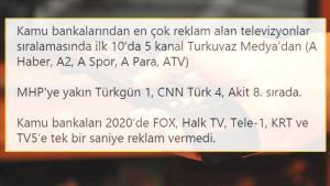 Kamu Bankaları, İktidar Destekçisi Kanalları Reklama Boğmuş; Aslan Payı ise MHP'nin…