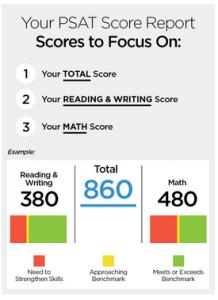 psat score report