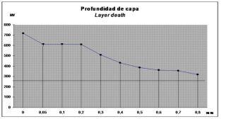 grafico cementacion