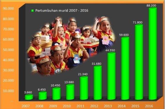 grafik-pertumbuhan-murid-2016