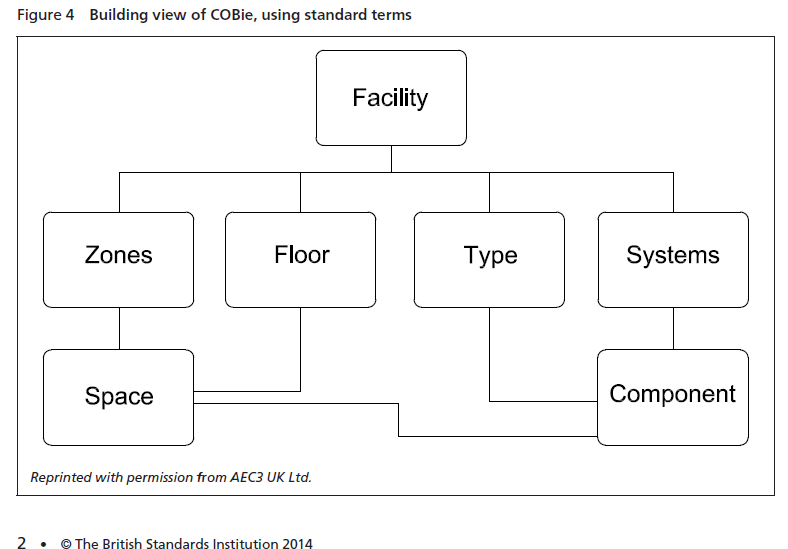Figure_4_Building_view_COBie_British_Standards_Institution2014