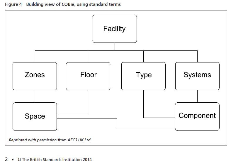 Figure_4_Building_view_COBie_British_Standards_Institution2014