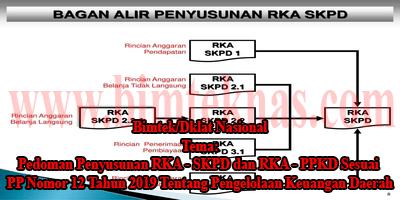 Bimtek Penyusunan RKA SKPD dan RKA PPKD
