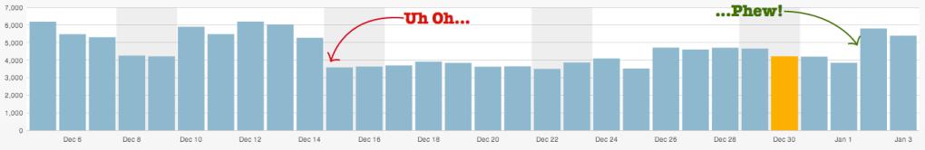 Binary Moon Daily Traffic Graph