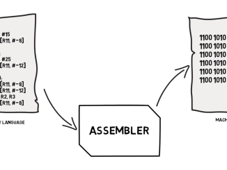 machine-code-assembly-language-binarymove