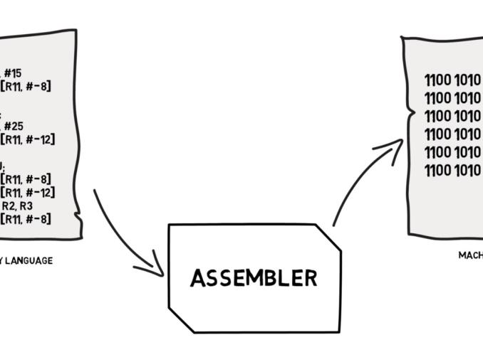 machine-code-assembly-language-binarymove
