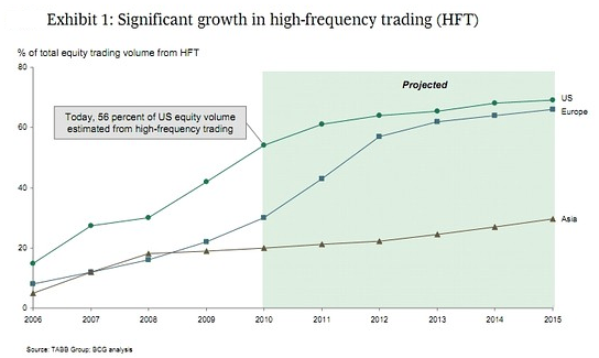 High Frequency Trading - BinaryOptionsAnalyst.com