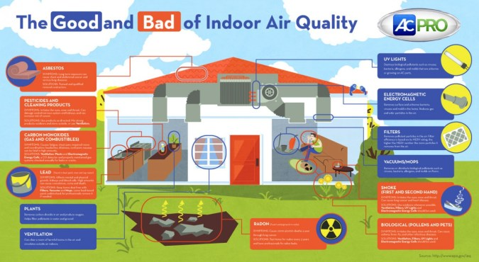 Source: http://www.acpro.com/ac-advice/the-good-and-bad-of-indoor-air-quality-infographic
