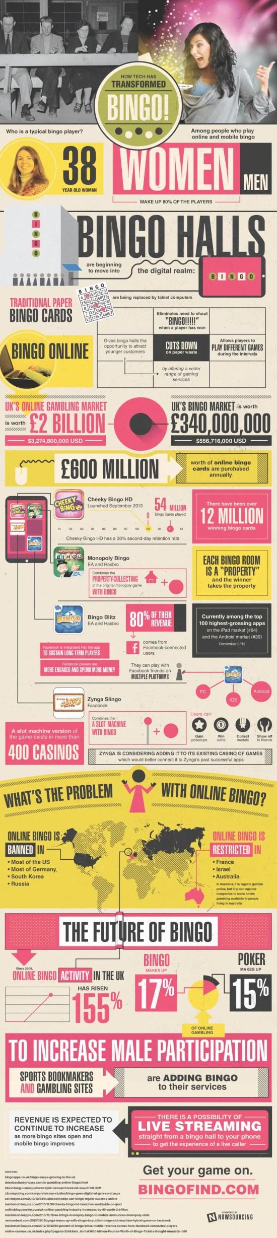 How Tech Has Transformed Bingo