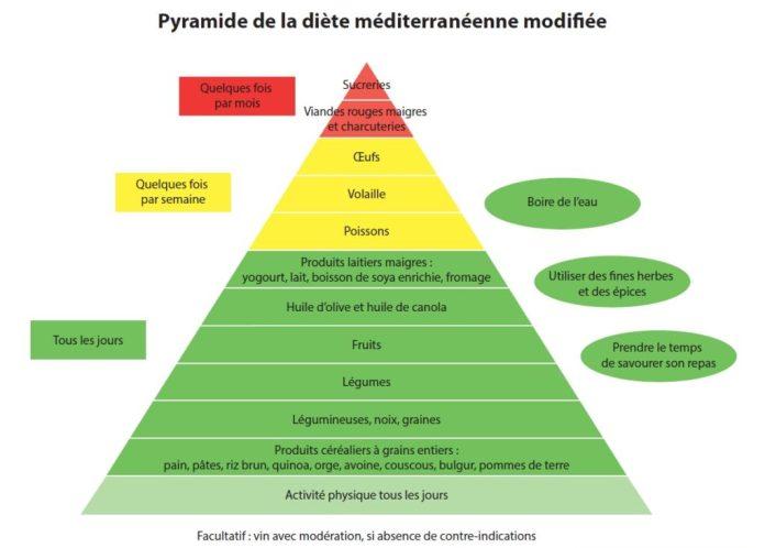 La Pyramide du Régime Méditerranéen