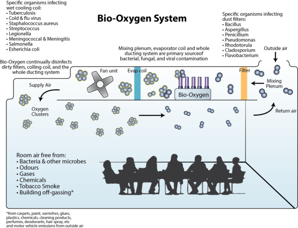 How the bio oxygen air treatment system works cleans and sterilises air in large buildings