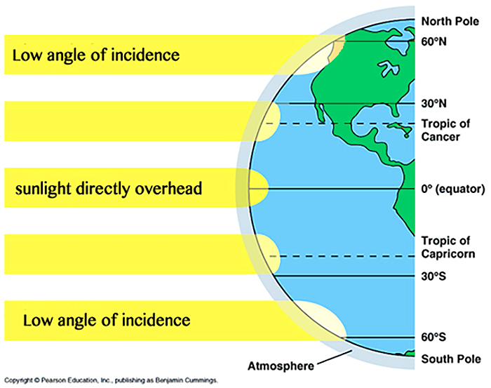 Solar Radiation Distribution. Image from