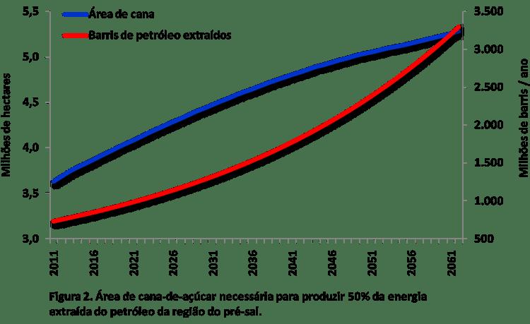 Figura 2. Área de cana-de-açúcar necessária para produzir 50% da energia extraída do petróleo da região do pré-sal.