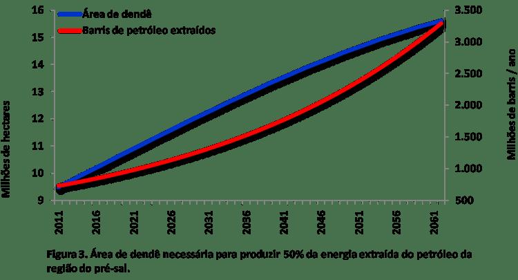 Figura 3. Área de dendê necessária para produzir 50% da energia extraída do petróleo da região do pré-sal.