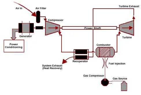 Gas turbine | BioEnergy Consult