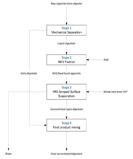 Digestate_Processing_Flowsheet