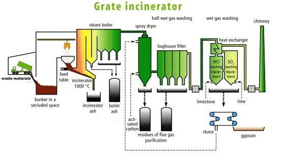 working principle of a grate incinerator