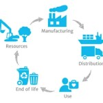 Product Life-Cycle Assessment: Closing the Loop