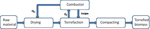 steps-in-biomass-torrefaction