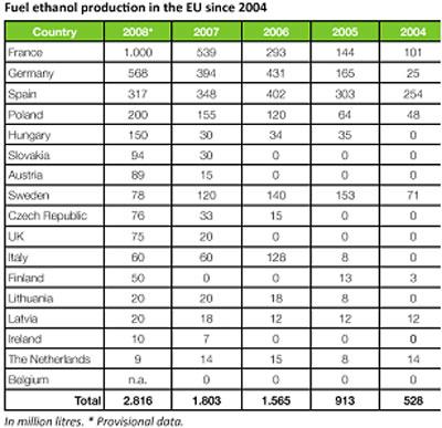Panorama-l-Europe-du-bioethanol-existe-t-elle