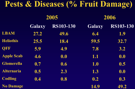 """Chart from """"Organic Production of a New Australian-bred Scab Resistant Apple in Queensland, Australia"""" by Middleton, et. al."""