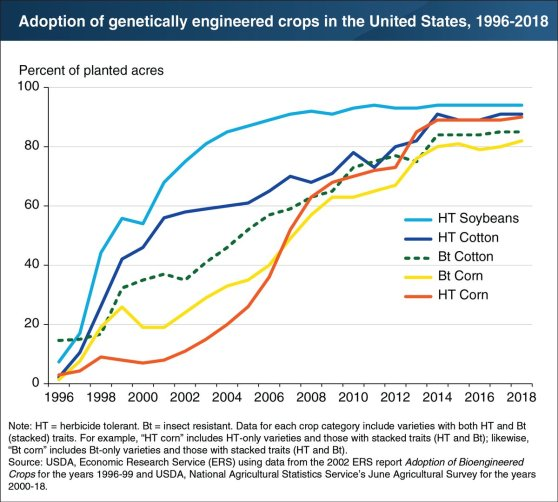 herbicide tolerant crops adoption USDA