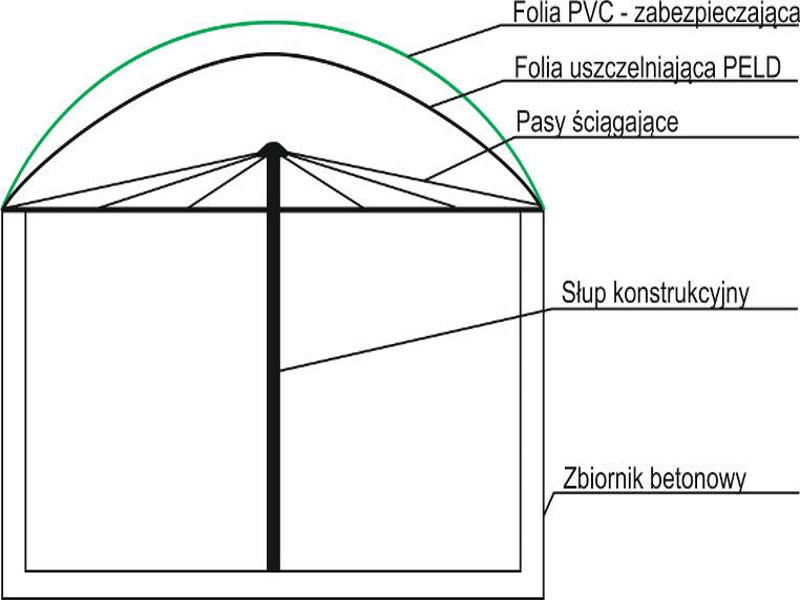 Zdjęcie schematu do biogazowni, dach dwu-membranowy