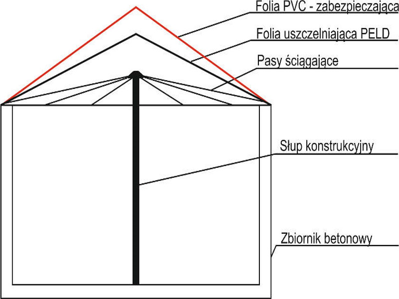 Zdjęcie schematu dachu do biogazowni, stożek