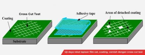 uji daya rekat menggunakan standar ASTM dan DIN