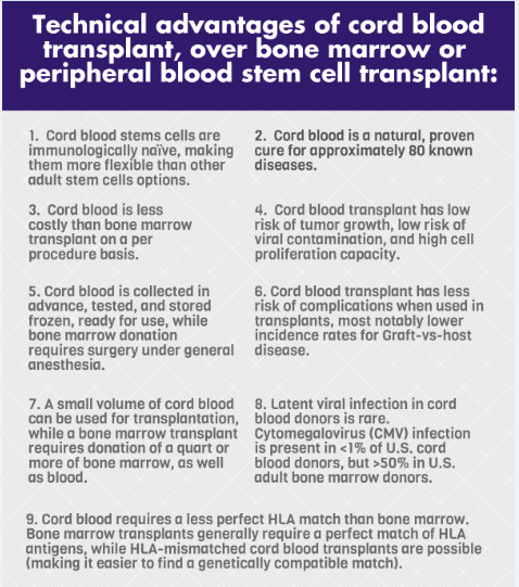 Technical Advantages of Cord Blood, Over Bone Marrow or Peripheral Blood Stem Cell Transplant